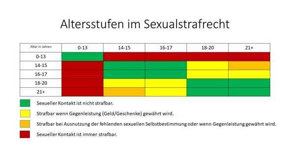 Darf man mit 12 schon Sex haben? (Geschlechtsverkehr)