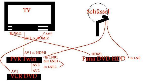 Brauche dringend Hilfe: Anschluß SAT-Twinreceiver-TV-DVD-Recorder ...