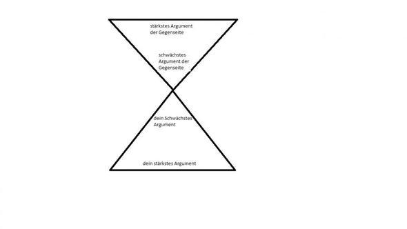sanduhrprinzip (vereinfacht) - (Deutsch, Erörterung, Aufsatz)