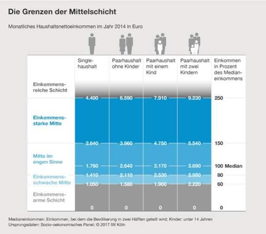 Gehalt 3000 euro netto gutes Lebenshaltungskosten: Gehalt