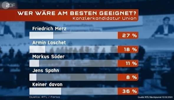 Kandidaten Bundeskanzler 2021