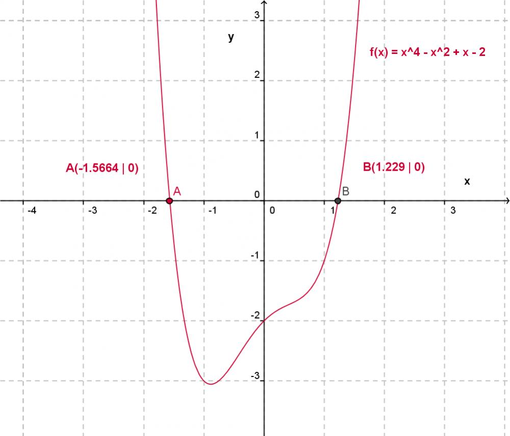 schnittstellen ganzrationaler funktionen (mathe, mathematik