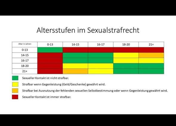 Ab wie vielen Jahren ist eigentlich Sex erlaubt? (Alter)