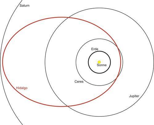 hier,das Beispiel  - (Physik, Astronomie, Planeten)