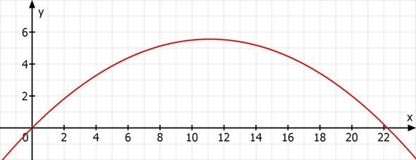 parabeln fu ball flugbahn mathematik parabel scheitelpunkt. Black Bedroom Furniture Sets. Home Design Ideas