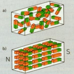 Elementarmagnete ungeornet und geordnet - (Physik)