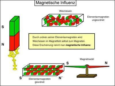 Magnetische Influenz - (Physik)