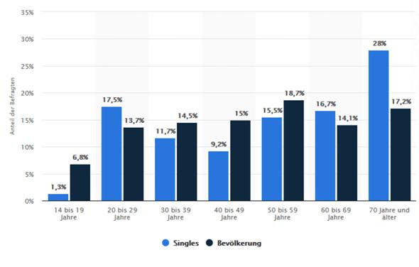 wie viele singles in deutschland statistik