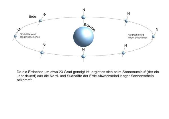 - (Physik, Zeit, Geografie)