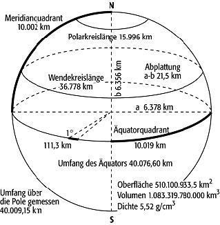 Erde - (Chemie, Biologie, Wissen)