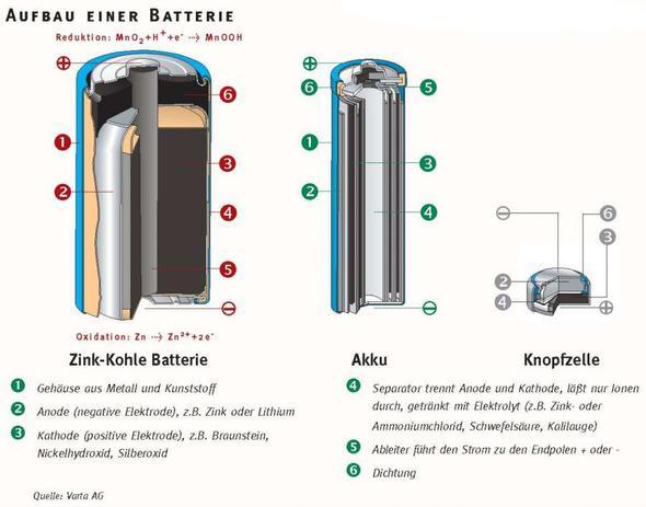 batterie - (Kinder, Strom, Erklärung)