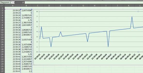 Screenshot - (Zeit, Excel, Office)