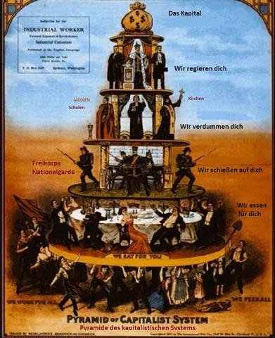 kapitalistischeHerrschaftsPyramide-big Deutsch - (Politik, Markt)