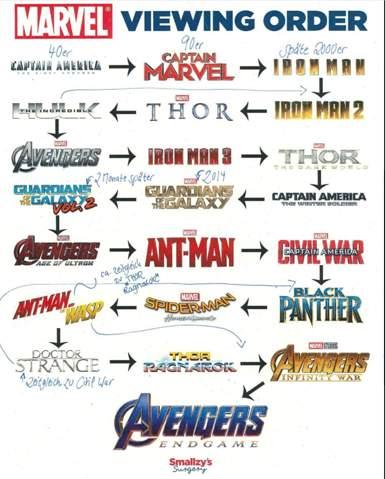 Marvel Filmreihenfolge