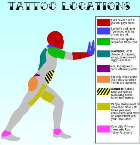 Tattoo locations - (Recht, Tattoo)