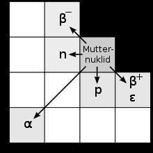 Lesen der Nuklidkarte - (Physik, Chemie, Kerne)