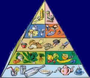 Ernährungspyramide  - (Depression, müdigkeit, Traurigkeit)