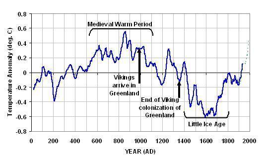Kurve der letzten 2000 Jahre - (Umwelt, Klima, global)