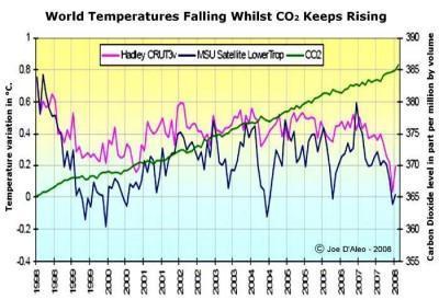 Kurzzeitkurve - (Umwelt, Klima, global)