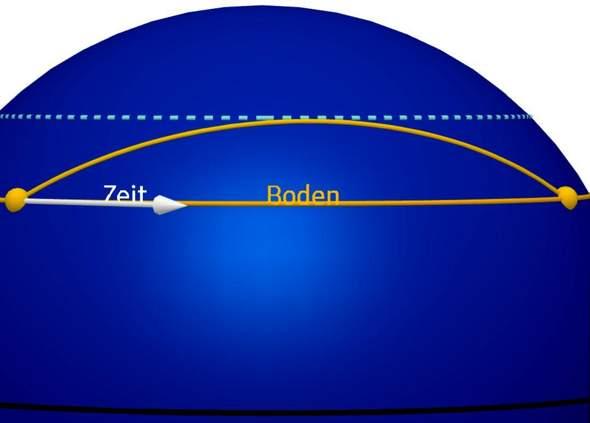 Einfluss Der Gravitation Auf Die Zeitmessung