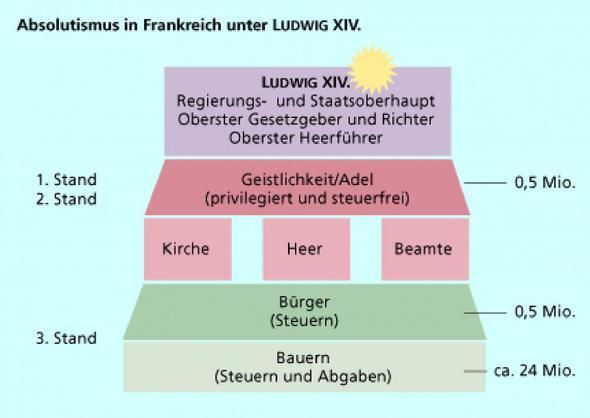 Absolutismus unter Ludwig XIV. - (Geschichte, Merkantlismus)