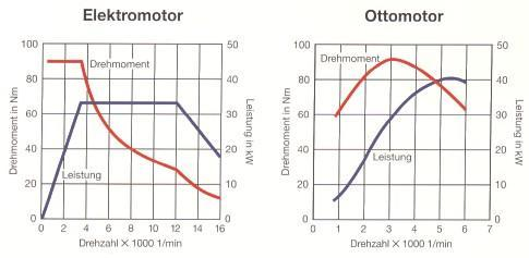 ELEKTROAUTOS getriebe (Auto, Elektronik)