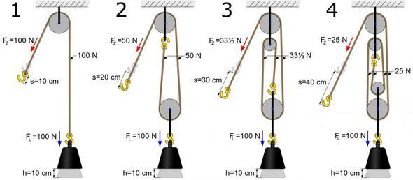 Flaschenzüge mit 1-4 tragenden Seilstücken. - (Schule, Physik, Kraft)