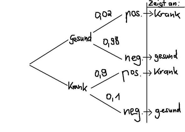 Baumdiagramm - (Schule, Mathe, Mathematik)