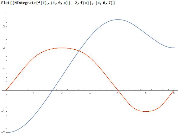 - (Schule, Mathe, Quadratische Funktionen)