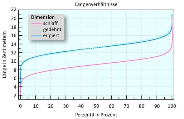 Deutschland penis durchschnittsgröße Durchschnittsgröße im