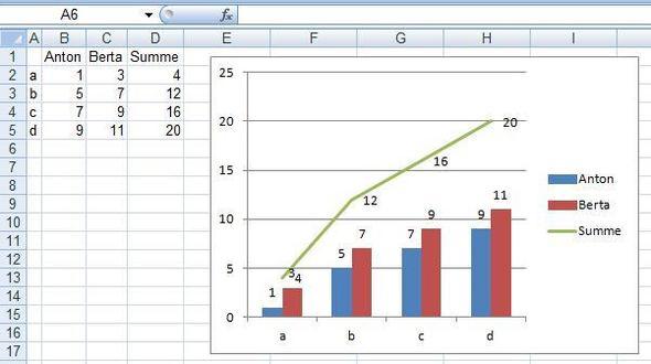 Gestapeltes Säulendiagramm Summe Anzeigen Lassen Mathematik
