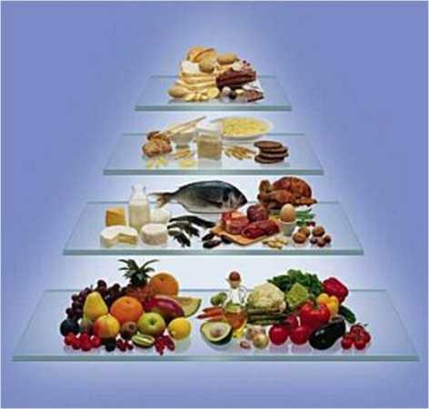 Die Logi Pyramide  - (Gesundheit, essen, Ernährung)
