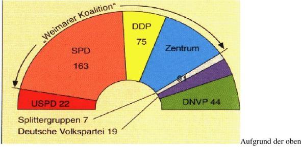 Nationalversammlung 1919 - (Geschichte, Partei)