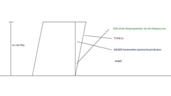 Gemacht mit GeoGebra - (Mathe, Trigonometrie)