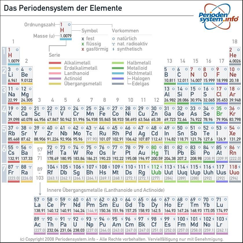 Massenzahl Berechnen : zusammenhang zwischen massenzahl und ordnungszahl physik ~ Themetempest.com Abrechnung