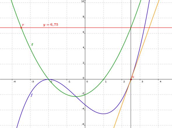 - (Schule, Mathematik, Analysis)