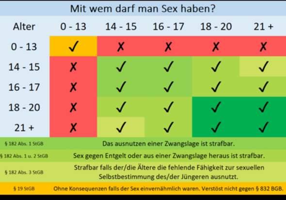 - (Sex, legal, Altersunterschied)
