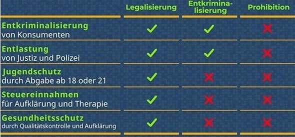 Legalization of all drugs?
