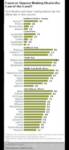 Why do not many Sunni Muslims do not want to live in a country with Sharia?