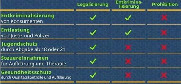 Legalize Cannabis?