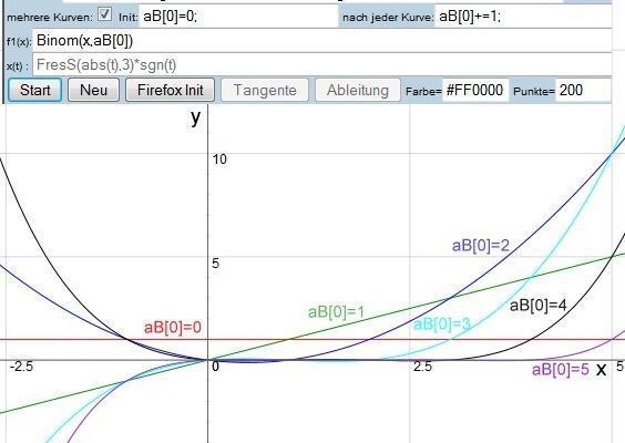 x über aB = Binom(x, aB) ; x reell; aB= 0...5 - (Mathematik, Funktion, Diagramm)