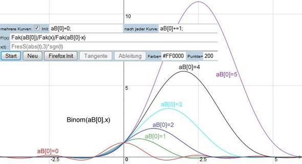 Bild2: aB über x; x reell - (Mathematik, Funktion, Diagramm)