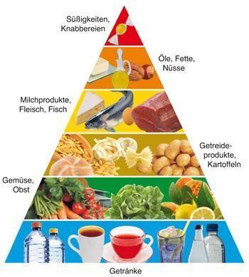 beschriftete Ernährungspyramiede - (Ernährung, abnehmen, Kilo)