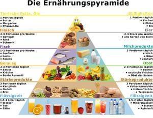 ausführliche Ernährungspyramide - (Ernährung, abnehmen, Kilo)