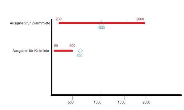 Beispiel auf Textbeispiel bezogen - (Excel, Diagramm, Beschriftung Y- Achse)