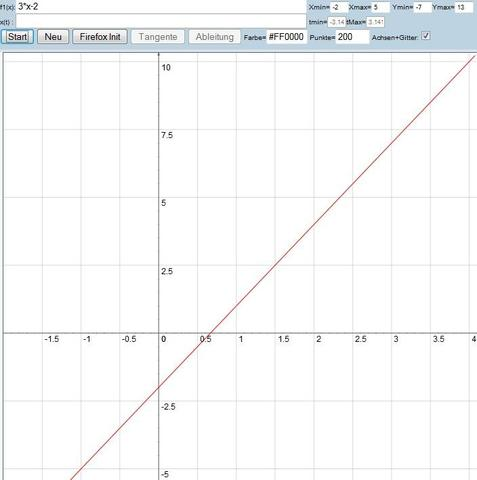 Liniendiagramm - (Mathe, Graphen)