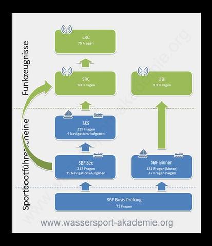 Sportbootführerscheine und Funkzeugnisse - (Sport, See, Sportbootführerschein)