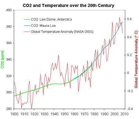 Temperaturen und CO2 während des 20. Jahrhunderts - (Beruf, Klimawandel, Treibhauseffekt)