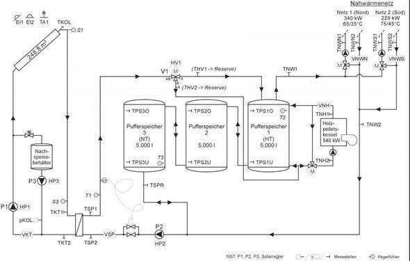 Hydraulikschema 250 m² große Solaranlage - (Heizung, Solaranlage)