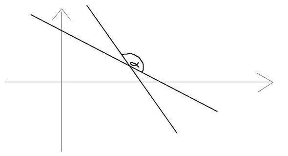 Schnittwinkel - (Mathe, Schnittwinkel)